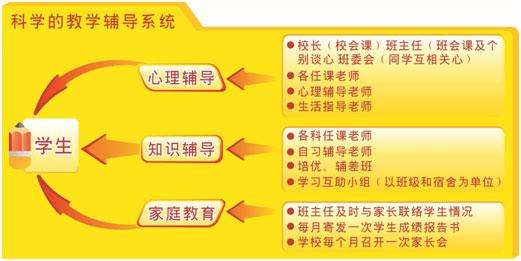 上海中考复读后考上名校潜力有多大?